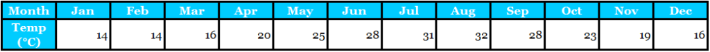 Average Monthly Temperature